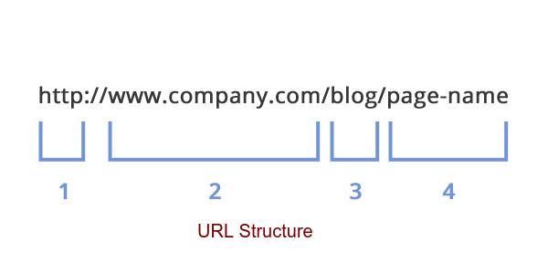 seo-url-structure